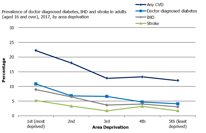 Line graph showing the prevalence of doctor-diagnosed diabetes, ischaemic heart disease and stroke in adults aged 16 and over, 2017, by area of deprivation.  The vertical axis runs from 0 to 30%. The horizontal axis is labeled Area Deprivation, and runs from left to right: first (most deprived), second, third, fourth, and fifth (least deprived). There are four lines plotted on the graph. The lines are labeled Any cardiovascular disease, doctor-diagnosed diabetes, ischaemic heart disease, and stroke.  There is a downward trend for all lines on the graph from first (most deprived) to fifth (lease deprived). The most deprived area of the chart shows the highest percentages for all conditions across the graph. Any CVD is over 20%, doctor-diagnosed diabetes is just over 10%, ischaemic heart disease is just under 10%, and stroke is 5%.  The least deprived area of the chart shows that Any CVD is under 15%, and doctor-diagnosed diabetes, ischaemic heart disease, and stroke all showing under 5%.