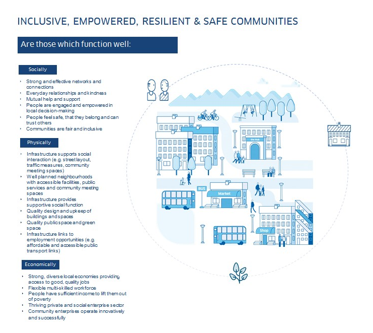 Inclusive empowered resilient and safe communities